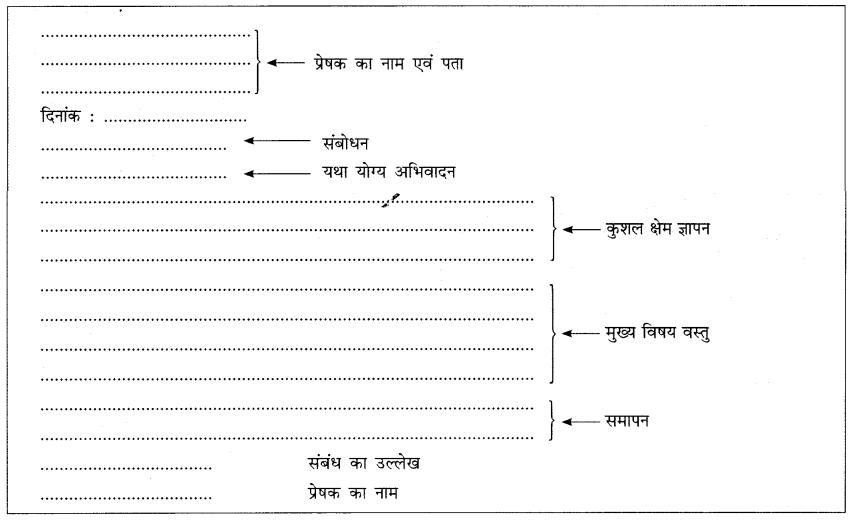 CBSE Class 7 Hindi पत्र लेखन 1