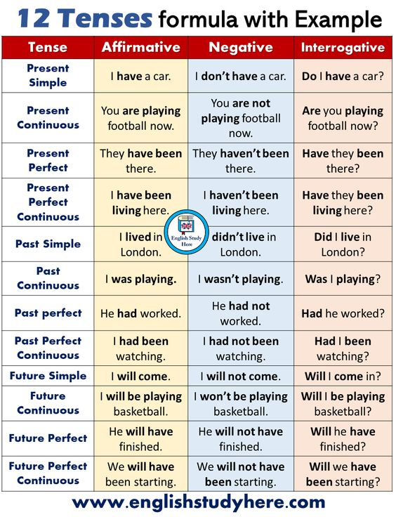 CBSE Class 8 English Grammar Tenses