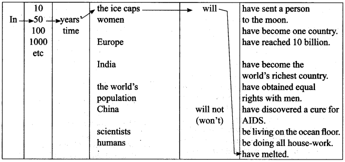 English Workbook Class 9 Solutions Unit 3 Future Time Reference Q8.1