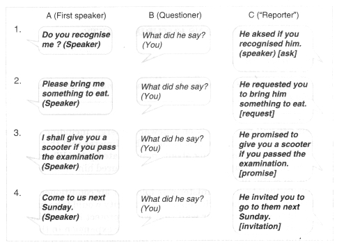 English Workbook Class 9 Solutions Unit 7 Reported Speech Q4.1