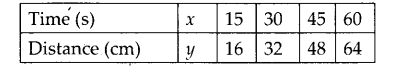 NCERT Exemplar Class 7 Science Chapter 13 Motion and Time q17