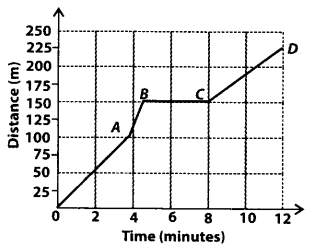 NCERT Exemplar Class 7 Science Chapter 13 Motion and Time q20