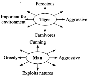 NCERT Solutions for Class 9 English Main Course Book Unit 3 Environment Chapter 3 Save the Tiger Q4.1