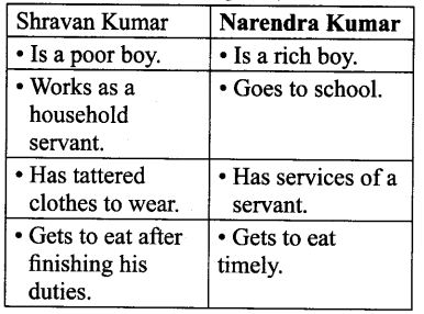 NCERT Solutions for Class 9 English Main Course Book Unit 6 Children Chapter 2 Children of India Q1.1