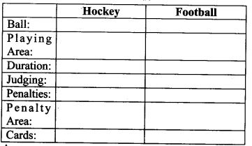 NCERT Solutions for Class 9 English Main Course Book Unit 7 Sports and Games Chapter 3 Hockey and Football Q3