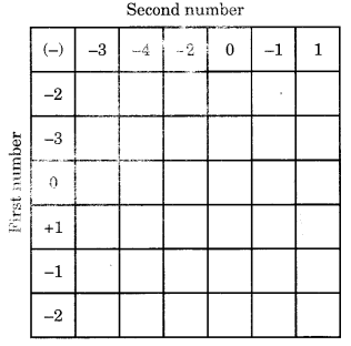 Integers Class 6 Extra Questions Maths Chapter 6