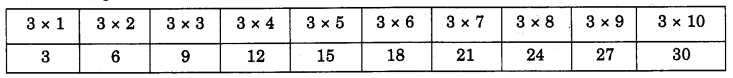 NCERT Solutions for Class 4 Mathematics Unit-11 Tables And Shares Page 122 Q1.1