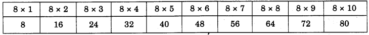 NCERT Solutions for Class 4 Mathematics Unit-11 Tables And Shares Page 122 Q2.1