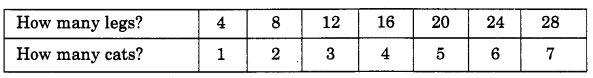 NCERT Solutions for Class 4 Mathematics Unit-11 Tables And Shares Page 123 Q1.1
