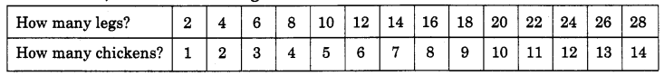 NCERT Solutions for Class 4 Mathematics Unit-11 Tables And Shares Page 123 Q2