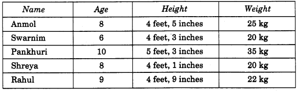 NCERT Solutions for Class 4 Mathematics Unit-12 How Heavy How Light Page 147 Q1.1
