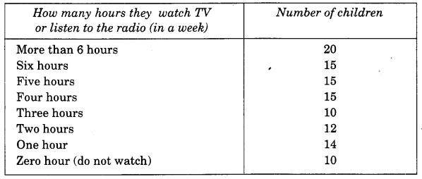 NCERT Solutions for Class 4 Mathematics Unit-14 Smart Charts Page 162 Q4
