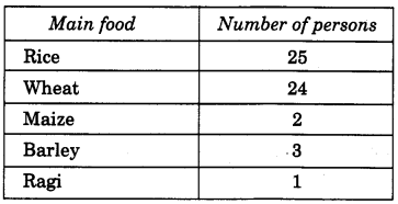 NCERT Solutions for Class 4 Mathematics Unit-14 Smart Charts Page 166 Q1