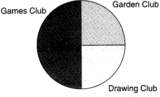 NCERT Solutions for Class 4 Mathematics Unit-14 Smart Charts Page 169 Q1