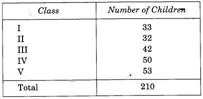 NCERT Solutions for Class 4 Mathematics Unit-3 A Trip To Bhopal Page 23 Q1