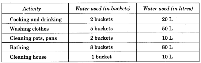NCERT Solutions for Class 4 Mathematics Unit-7 Jugs And Mugs Page 79 Q2