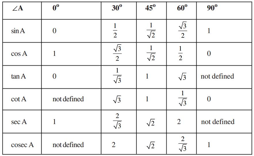 Trigonometric Ratios of Angles Sin Cos Tan Chart