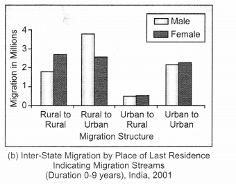 Class 12 Geography NCERT Solutions Chapter 2 Migration Types, Causes and Consequences Graph Based Questions Q1.1