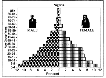 Class 12 Geography NCERT Solutions Chapter 3 Population Composition Data Based Questions Q1