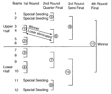 Class 12 Physical Education Notes Chapter 1 Planning in Sports 6