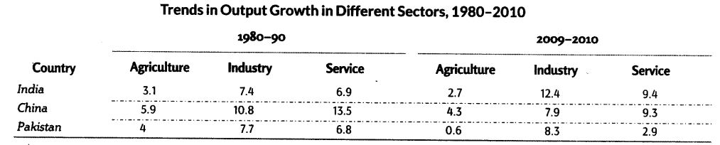Comparative Development Experience of India with its Neighbours Class 11 Notes Chapter 10 Indian Economic Development 4