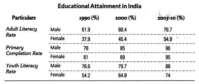Human Capital Formation in India Class 11 Notes Chapter 6 Indian Economic Development 2