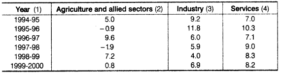 Statistics for Economics Class 11 NCERT Solutions Chapter 4 Presentation of Data Q15