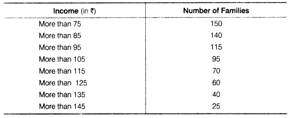 Statistics for Economics Class 11 NCERT Solutions Chapter 5 Measures of Central Tendency Q6