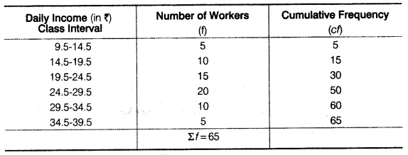 Statistics for Economics Class 11 NCERT Solutions Chapter 5 Measures of Central Tendency Q8.1