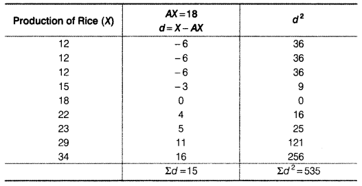 Statistics for Economics Class 11 NCERT Solutions Chapter 6 Measures of Dispersion Q5.10