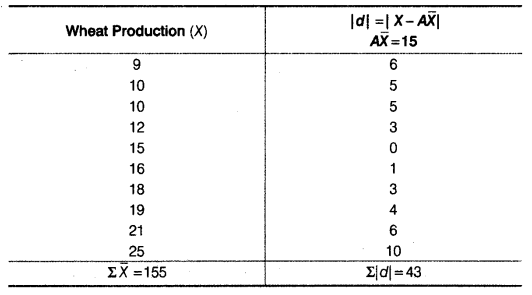 Statistics for Economics Class 11 NCERT Solutions Chapter 6 Measures of Dispersion Q5.2