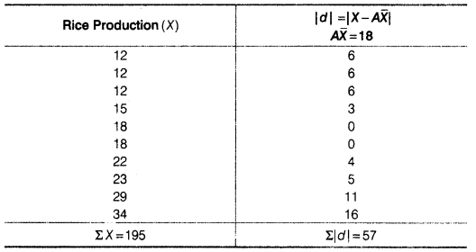 Statistics for Economics Class 11 NCERT Solutions Chapter 6 Measures of Dispersion Q5.4