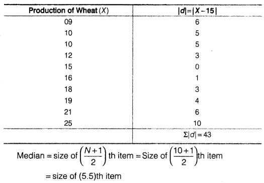Statistics for Economics Class 11 NCERT Solutions Chapter 6 Measures of Dispersion Q5.5