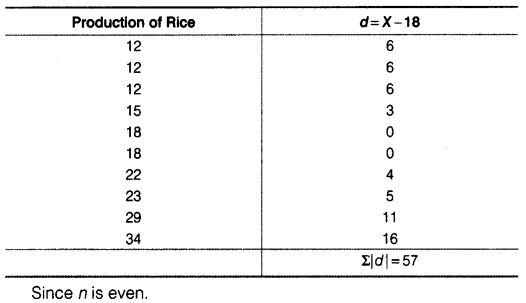Statistics for Economics Class 11 NCERT Solutions Chapter 6 Measures of Dispersion Q5.7