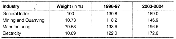 Statistics for Economics Class 11 NCERT Solutions Chapter 8 Index Numbers Q15