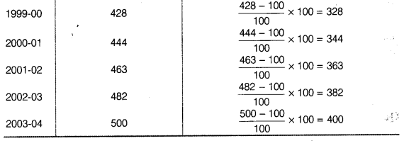 Statistics for Economics Class 11 NCERT Solutions Chapter 8 Index Numbers Q21.2