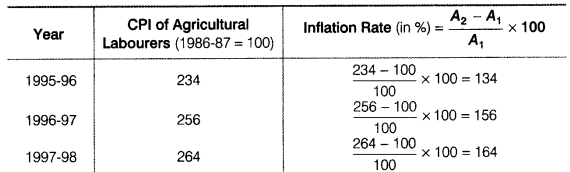 Statistics for Economics Class 11 NCERT Solutions Chapter 8 Index Numbers Q21.4