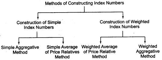 Statistics for Economics Class 11 Notes Chapter 8 Index Numbers 1