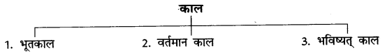 CBSE Class 6 Hindi Grammar काल