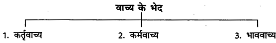 CBSE Class 6 Hindi Grammar वाच्य