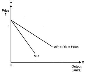 CBSE Previous Year Question Papers Class 12 Economics 2011 Delhi 2