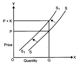 CBSE Previous Year Question Papers Class 12 Economics 2011 Delhi 4