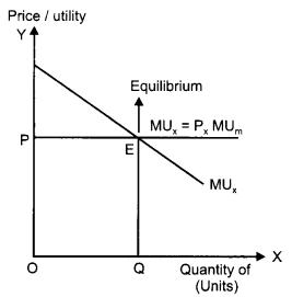 CBSE Previous Year Question Papers Class 12 Economics 2012 Delhi 1