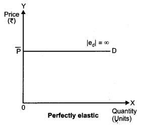 CBSE Previous Year Question Papers Class 12 Economics 2012 Delhi 26