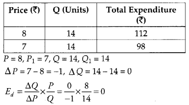 CBSE Previous Year Question Papers Class 12 Economics 2012 Outside Delhi 17