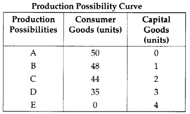CBSE Previous Year Question Papers Class 12 Economics 2012 Outside Delhi 22