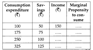 CBSE Previous Year Question Papers Class 12 Economics 2013 Delhi 39