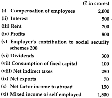 CBSE Previous Year Question Papers Class 12 Economics 2013 Outside Delhi 20