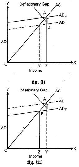 CBSE Previous Year Question Papers Class 12 Economics 2013 Outside Delhi 29