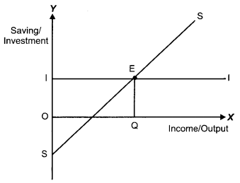 CBSE Previous Year Question Papers Class 12 Economics 2014 Outside Delhi 9